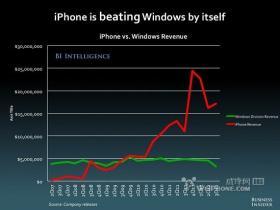 这三张图让你看清苹果如何打压Windows