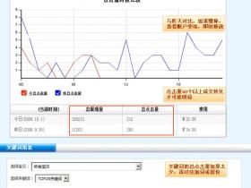 taobao淘宝直通车后台数据分析