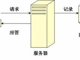 SEO技术实践操作网站日志分析必杀技