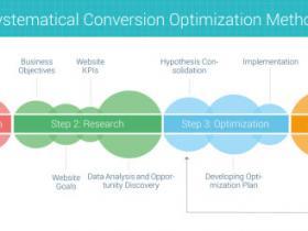 提升网站转化率的四步优化方案