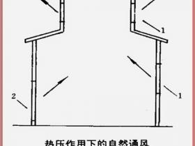 【通风算量】图解通风工程量计算