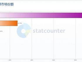 2019 年中国搜索引擎市场份额排行榜