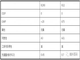三种制冷剂R410A R32 R290大比拼