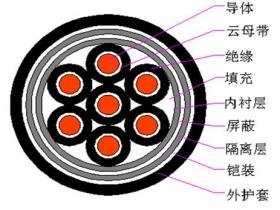 电线电缆基础知识分享