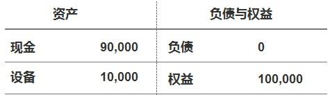 教你看懂资产负债表和利润表 财务报表怎么看